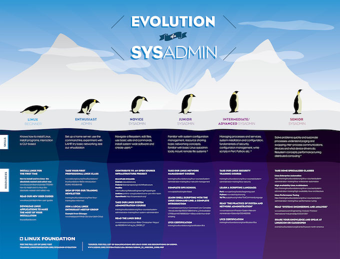 Linux Sistem Yöneticisinin Gelişimi